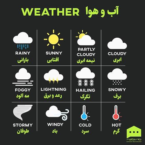 لغت انگلیسی - آب و هوا