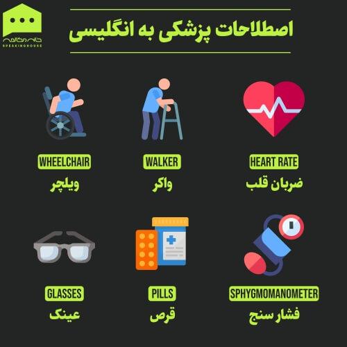 لغات انگلیسی - پزشکی ۱