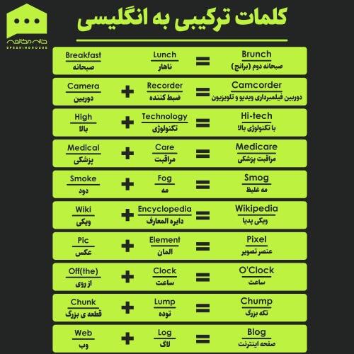 لغات انگلیسی - ترکیبات انگلیسی