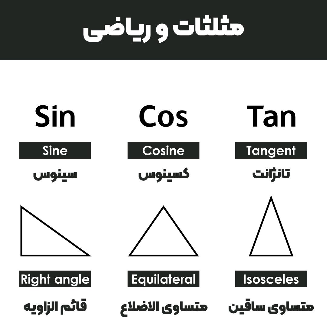 مثلثات و ریاضی به انگلیسی